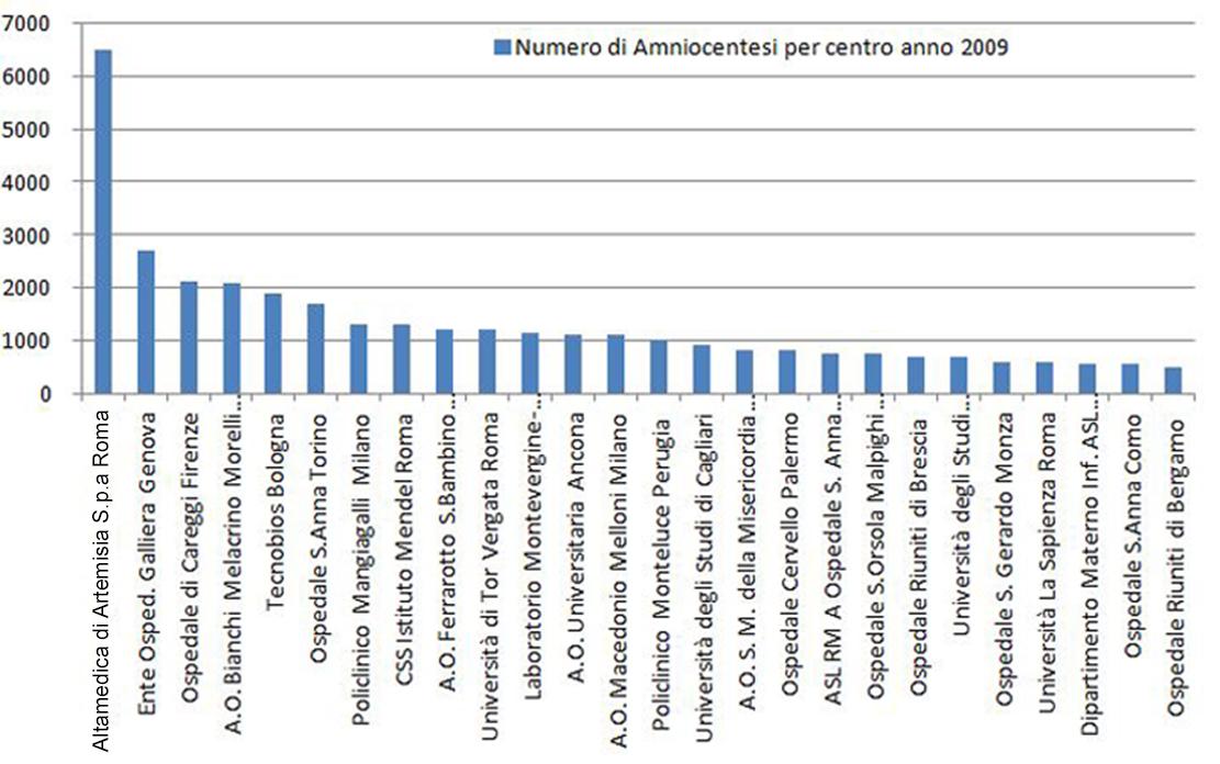 statistica_amniocentesi_
