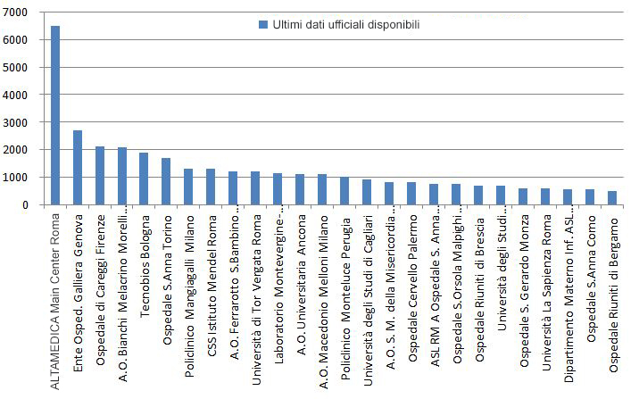 statistica_amniocentesi